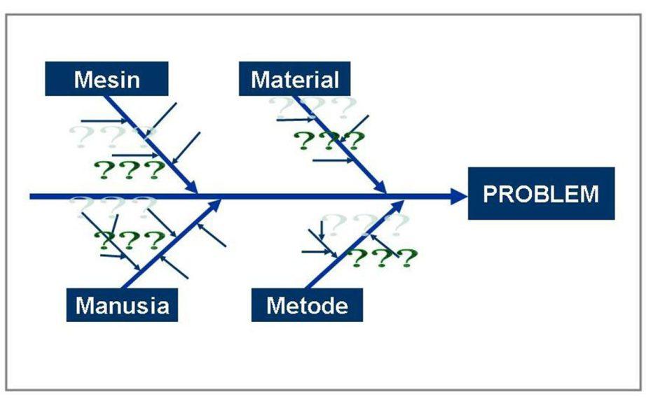 Metode fishbone