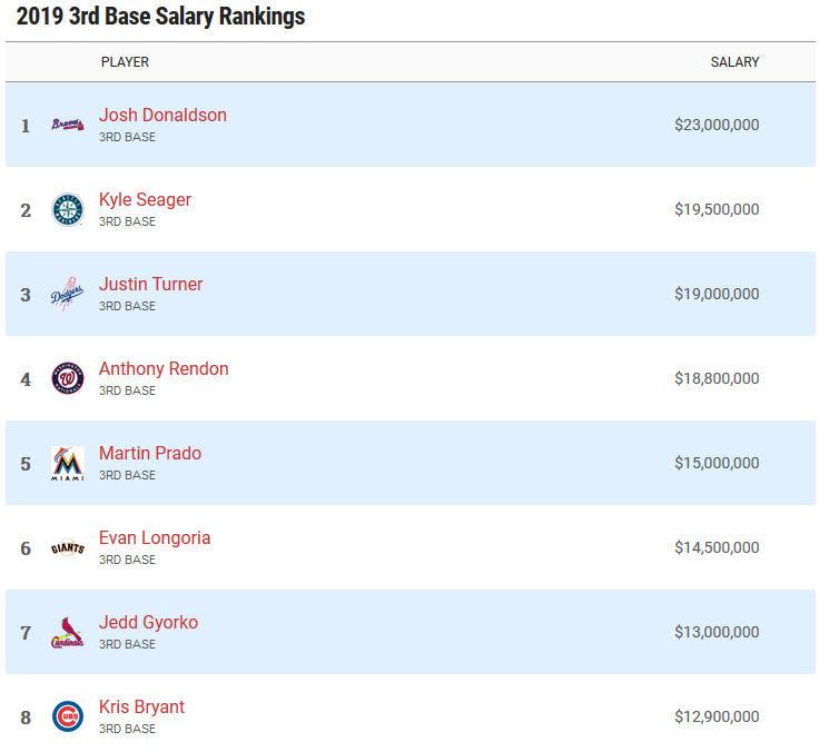 Highest paid third basemen in 2019
