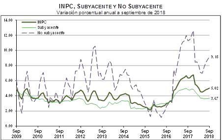 Inflación Septiembre