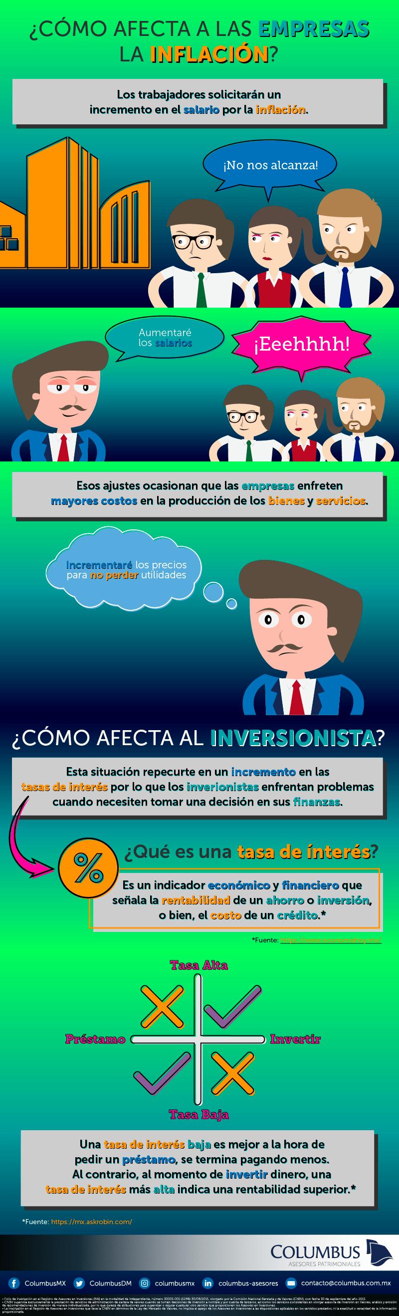 infografia como afecta la inflacion a las empresas y al inversionista
