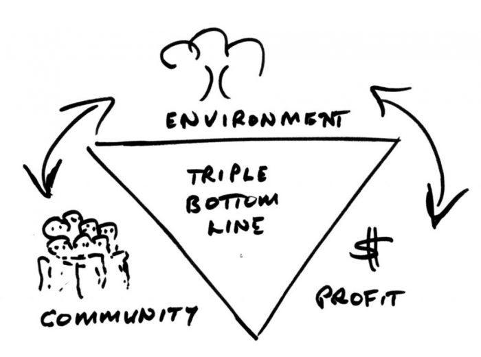 İş etiği; çevre, toplum ve karlılık arasında dengeyi bulmakla sorumludur.