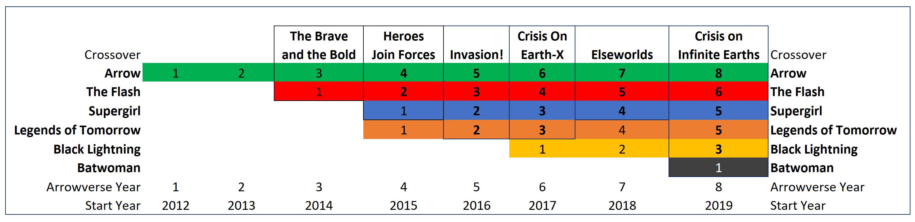 Arrowverse Timeline
