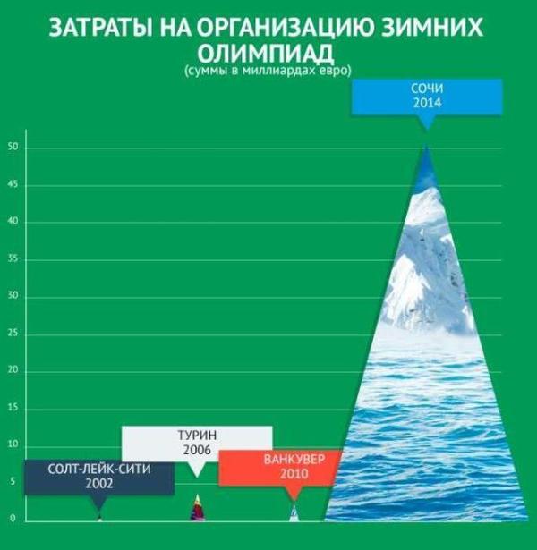 Факты о Зимней Олимпиаде