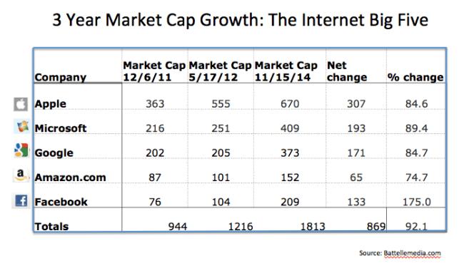 Nov. 14 big five market cap