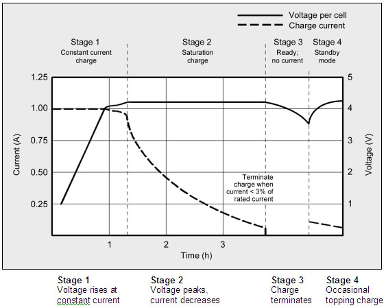 Charge stages of lithium-ion