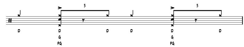 apprendre la batterie jazz  exercice indépendance 3