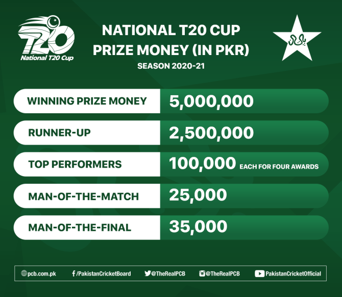 Prize money and other cash awards revealed for National T20 Cup