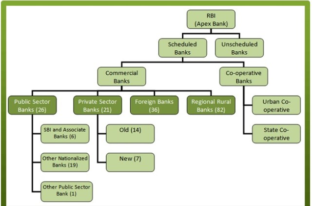 Indian-Banking-Industry-structure