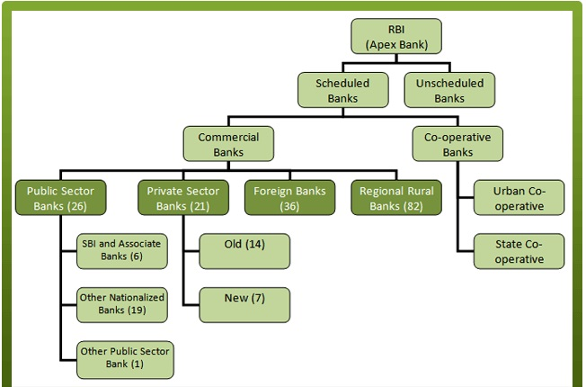 different types of banks in india and their functions