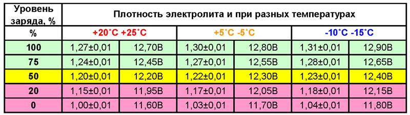 Ηλεκτρολύτη πυκνότητα το καλοκαίρι και το χειμώνα