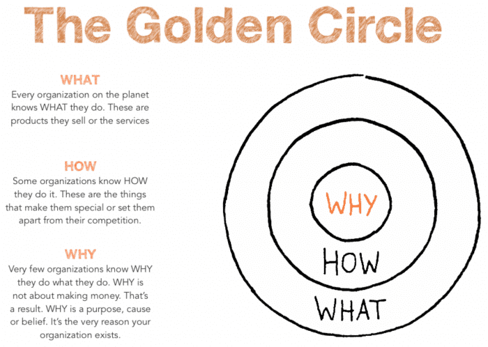 the golden circle concept know your why