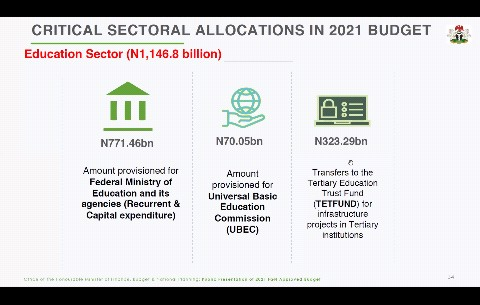 Highlights of 2021 Budget Presentation by Ministry of Finance