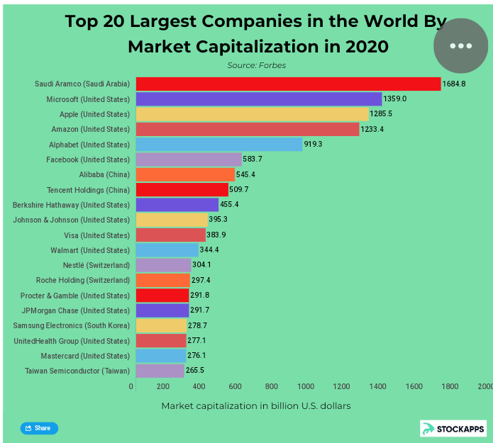 •Table of world's most capitalised companies