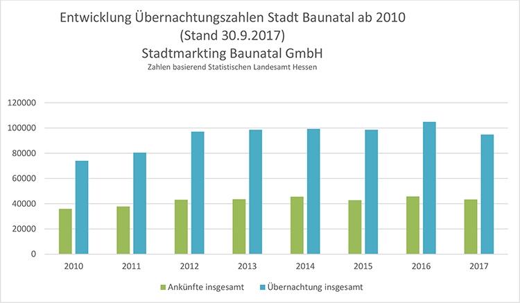 Übernachtungszahlen Baunatal, Stadtmarketing Baunatal, Baunatal Tourismus