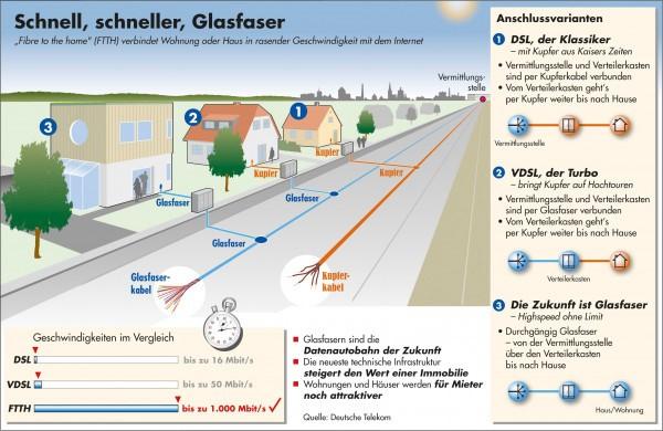 Glasfaser, Breitband,