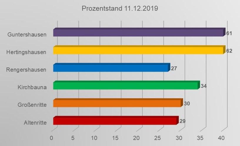 Glasfaserausbau, Baunatal, Breitband, Deutsche Glasfaser