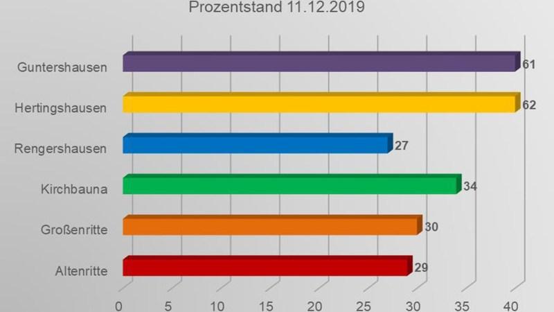 Glasfaserausbau: Nachfragebündelung bis 18.01. verlängert