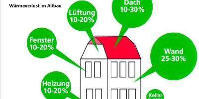 Baunatal, Energieberatung, Gebäudesanierung, Fördermittel