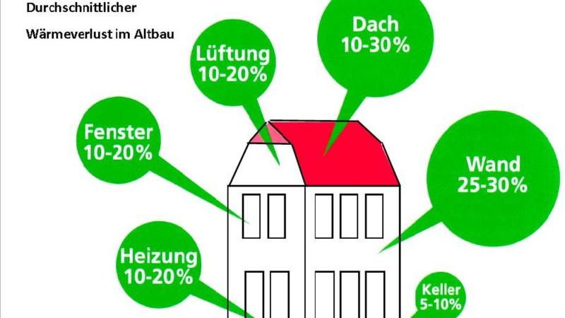 Fördermittel energetische Gebäudesanierung in Baunatal