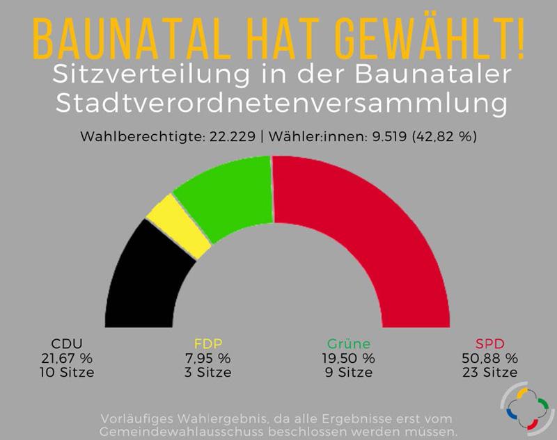 Baunatal, Kommunalwahl, 2021, Stadtverordnetenversammlung