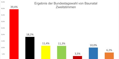 Bundestagswahl, 2021, Ergebnis 2021, Baunatal