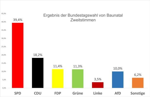 Bundestagswahl, 2021, Ergebnis 2021