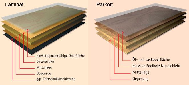 Parkett oder Laminat?   Bauen und Wohnen in der Schweiz
