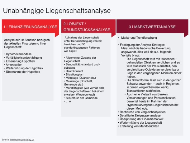 Immobilienboerse AG - Unabhängige Liegenschaftsanalyse