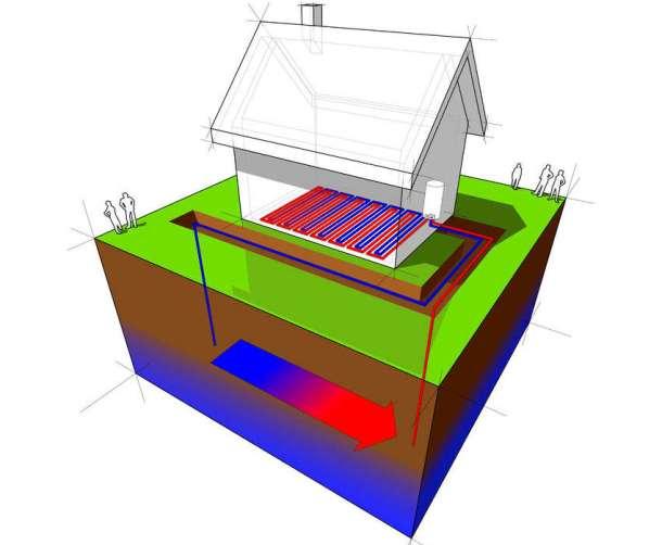 Sehr Grundwasser Wärmepumpe - Kosten, Technik und Planung | Bauen und XA83