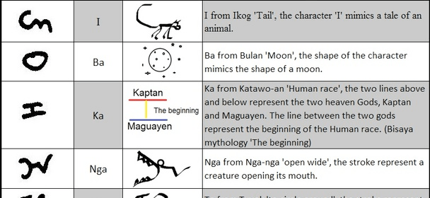 Akopito Theory on Origin of Bisaya Writing Symbols