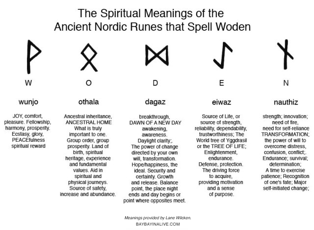 Rune meanings of Woden, by Lane Wilcken - baybayinalive.com