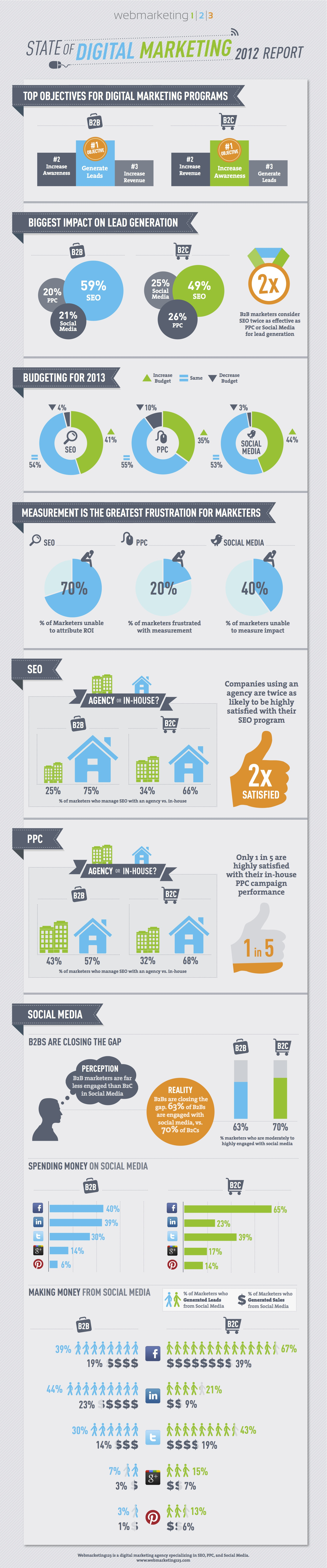 The State Of Digital Marketing B2b Marketers Vs B2c Marketers Infographic
