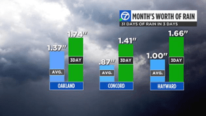 October 14-16, 2016: Oakland, Concord, and Hayward received rainfall above average for entire month of October. Source: KGO-TV.