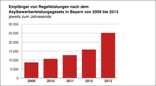 Statistik_AsylblG