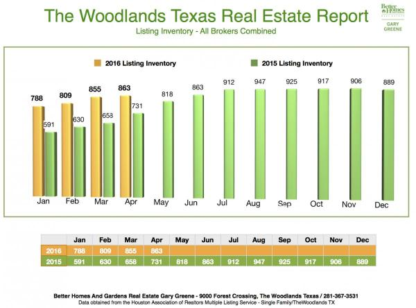 2016:2015Listing Inventory Month to Month The Woodlands April
