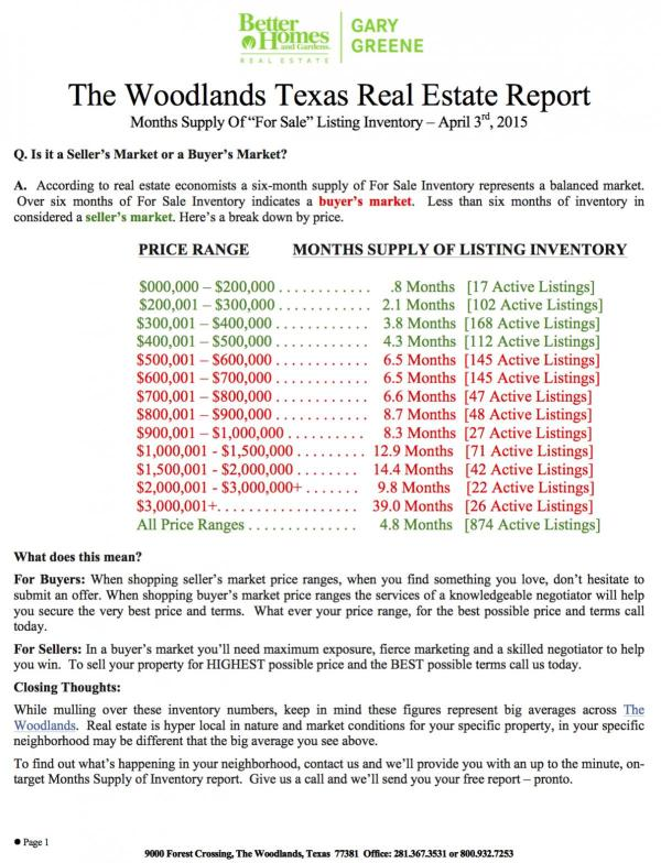 March 2016 Months Supply Of Inventory By Price Range - Real Estate Market Report