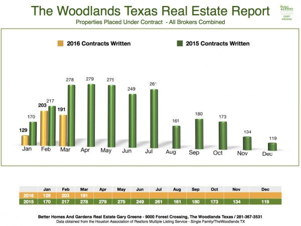 2016 Under Contract Month to Month The Woodlands March