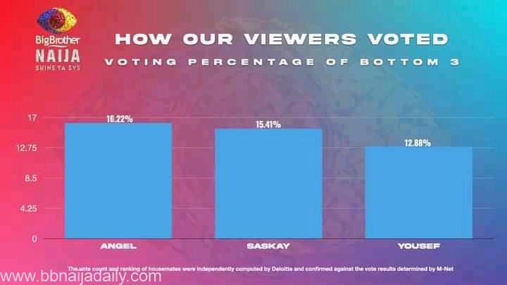 Bbnaija voting poll result 2021 week 8