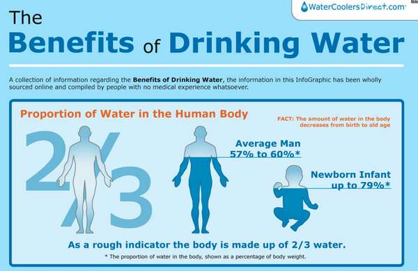 9 Best Times To Drink Water (Are You Drinking Water When