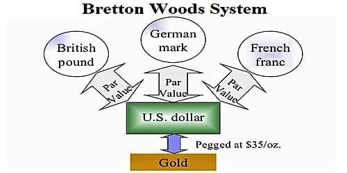 bretton woods system was based on gold exchange standard