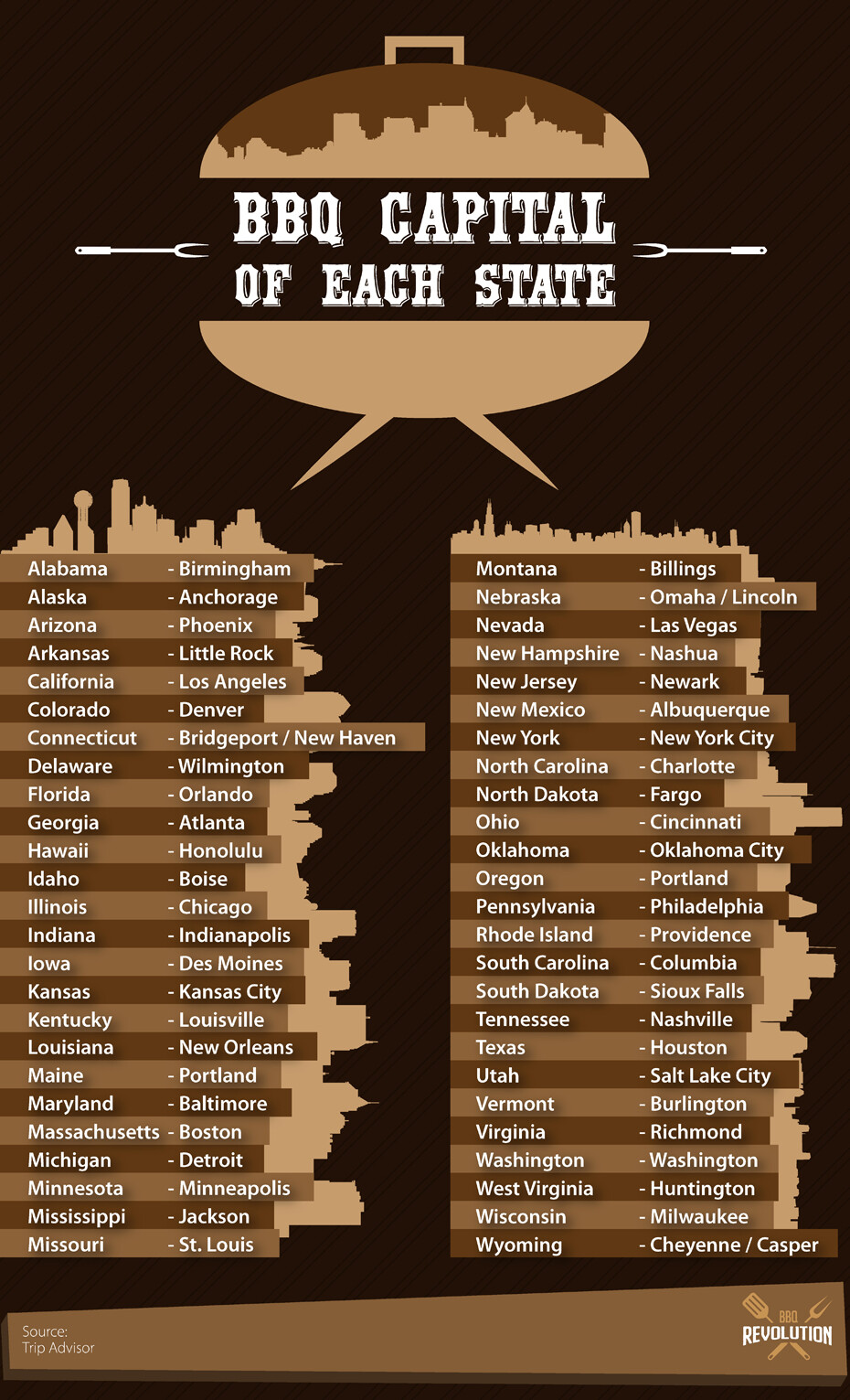 Bbq Capital Of Each State