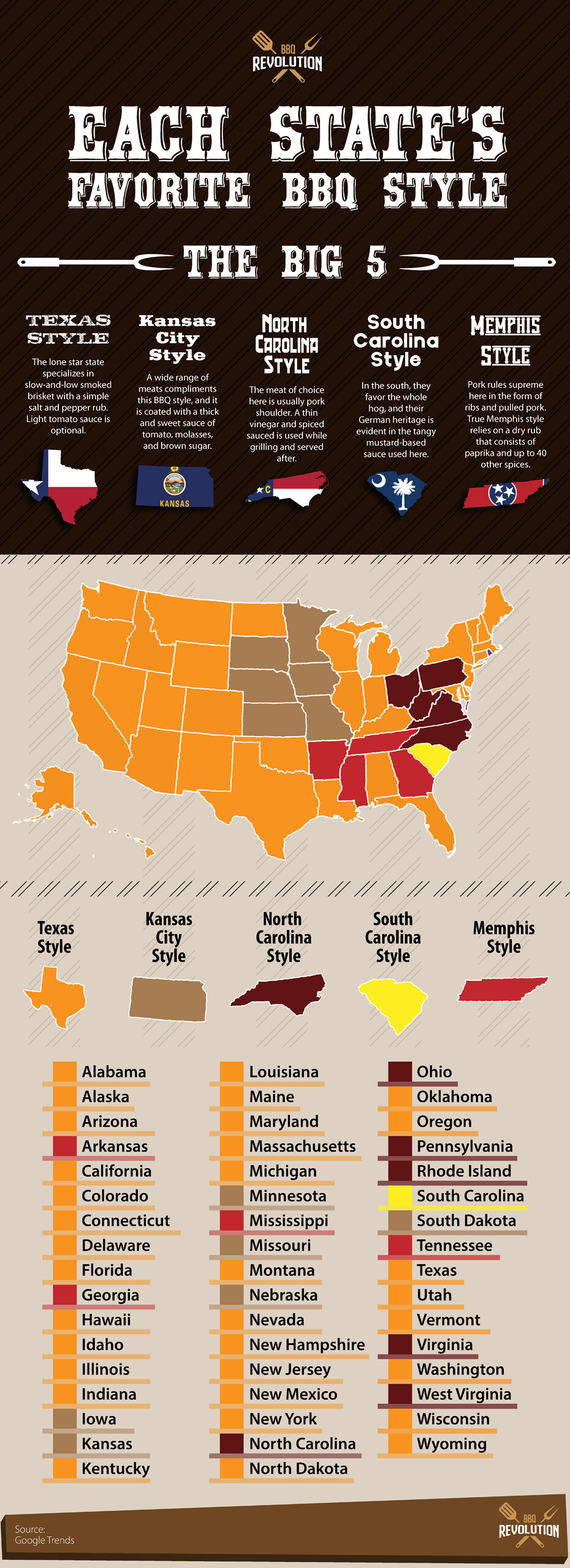 Each State's Favorite Bbq Style Infographic
