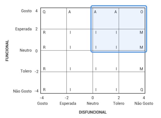 Categorizacao bidimencional