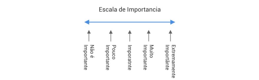 Escala de Importancia