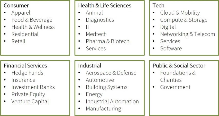 Industry (alpha green)