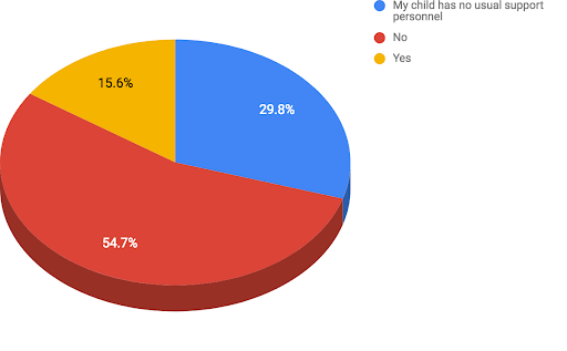 Pie chart in yellow, red and blue segments.