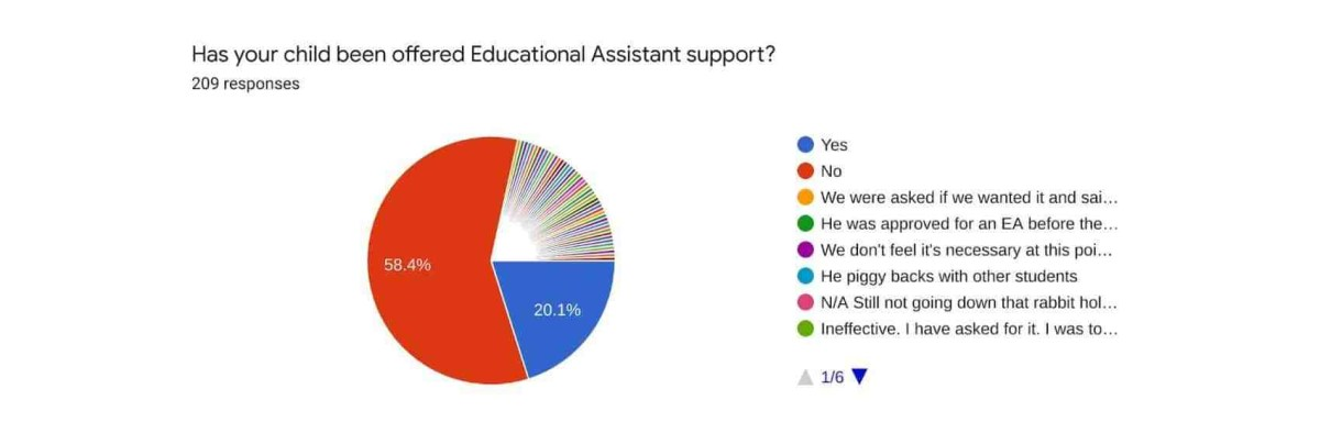 Pie chart showing how many respondents' children have been offered educational assistant support