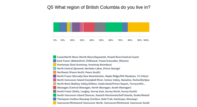Graphic representation of responses to question 5 on survey. Shows all options of MCFD provincial regions served, and percentages of responses to each option.