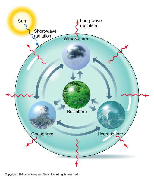 A2  Major Interactions of the 4 Spheres  BC Geography