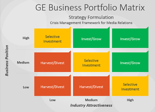 ge multifactor matrix